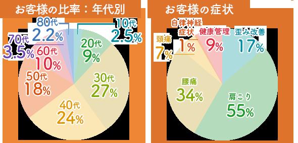 リカバリー鍼灸院 長泉三島院のお客様の比率:年代別/10代:16%、20代:33%、30代:13%、40代:19%、50代:18%、60代:0,8%、70代1%
